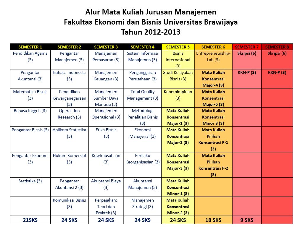 Alur Mata Kuliah Jurusan Manajemen Fakultas Ekonomi Dan Bisnis Universitas Brawijaya